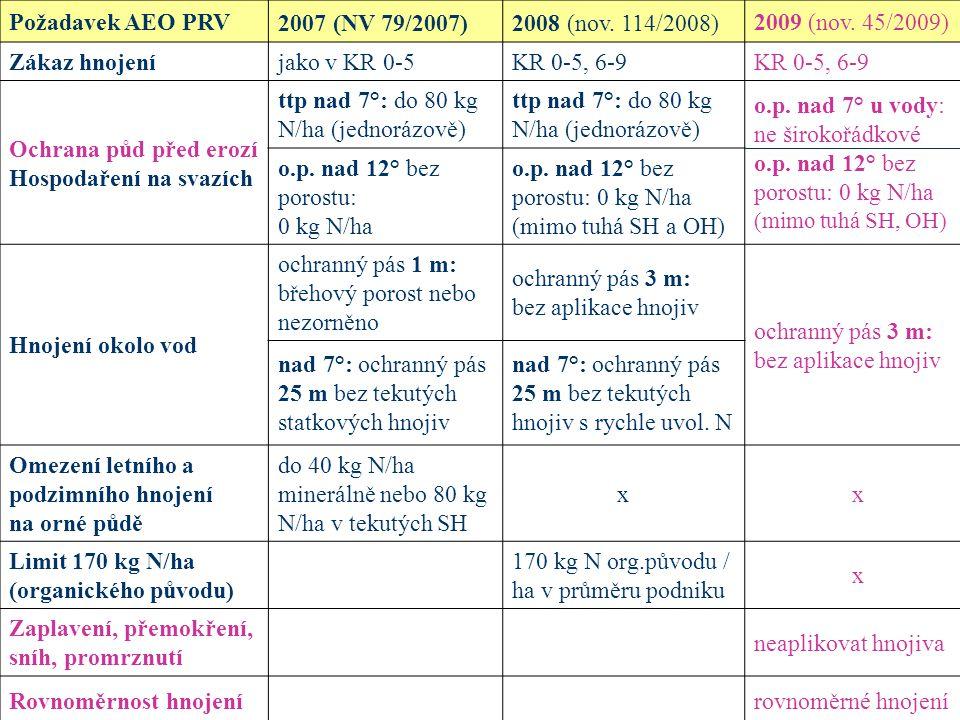 Požadavek AEO PRV 2007 (NV 79/2007)2008 (nov. 114/2008) 2009 (nov. 45/2009) Zákaz hnojeníjako v KR 0-5KR 0-5, 6-9 Ochrana půd před erozí Hospodaření n
