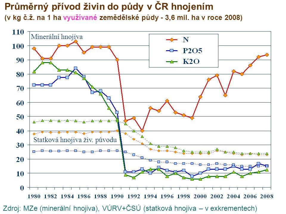 Průměrný přívod živin do půdy v ČR hnojením (v kg č.ž. na 1 ha využívané zemědělské půdy - 3,6 mil. ha v roce 2008) Statková hnojiva živ. původu Miner