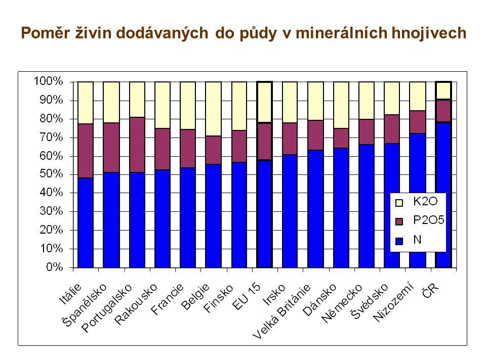 Poměr živin dodávaných do půdy v minerálních hnojivech