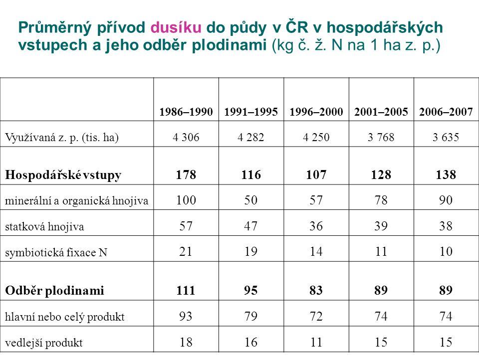 Průměrný přívod dusíku do půdy v ČR v hospodářských vstupech a jeho odběr plodinami (kg č. ž. N na 1 ha z. p.) 1986–19901991–19951996–20002001–2005200