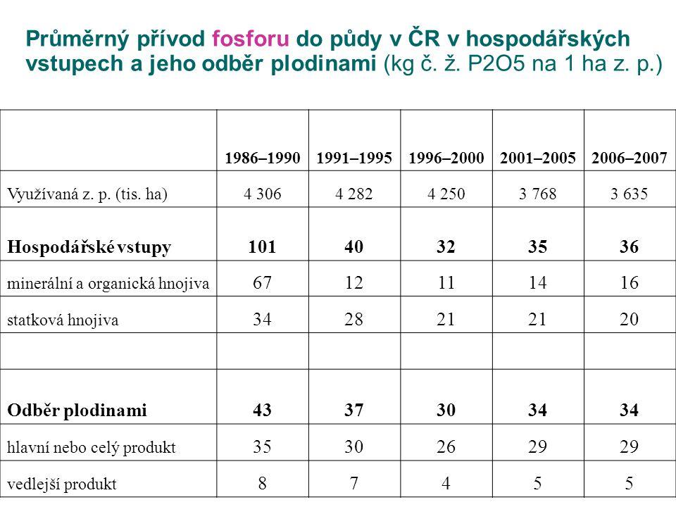 Průměrný přívod fosforu do půdy v ČR v hospodářských vstupech a jeho odběr plodinami (kg č. ž. P2O5 na 1 ha z. p.) 1986–19901991–19951996–20002001–200