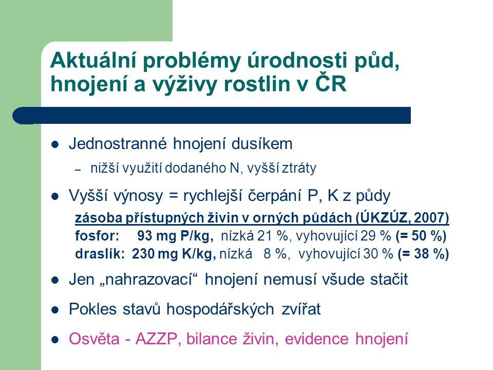 """Aktuální problémy úrodnosti půd, hnojení a výživy rostlin v ČR Jednostranné hnojení dusíkem – nižší využití dodaného N, vyšší ztráty Vyšší výnosy = rychlejší čerpání P, K z půdy zásoba přístupných živin v orných půdách (ÚKZÚZ, 2007) fosfor: 93 mg P/kg, nízká 21 %, vyhovující 29 % (= 50 %) draslík: 230 mg K/kg, nízká 8 %, vyhovující 30 % (= 38 %) Jen """"nahrazovací hnojení nemusí všude stačit Pokles stavů hospodářských zvířat Osvěta - AZZP, bilance živin, evidence hnojení"""