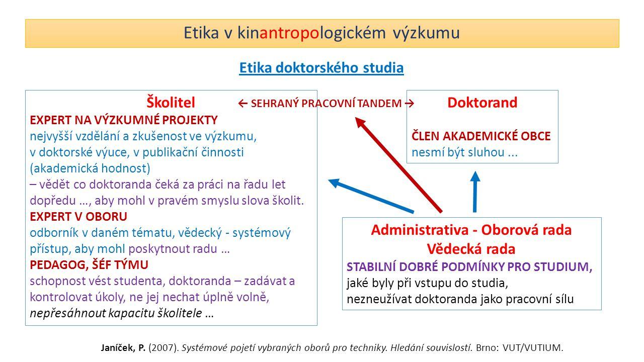 Etika v kinantropologickém výzkumu Etika doktorského studia Administrativa - Oborová rada Vědecká rada STABILNÍ DOBRÉ PODMÍNKY PRO STUDIUM, jaké byly