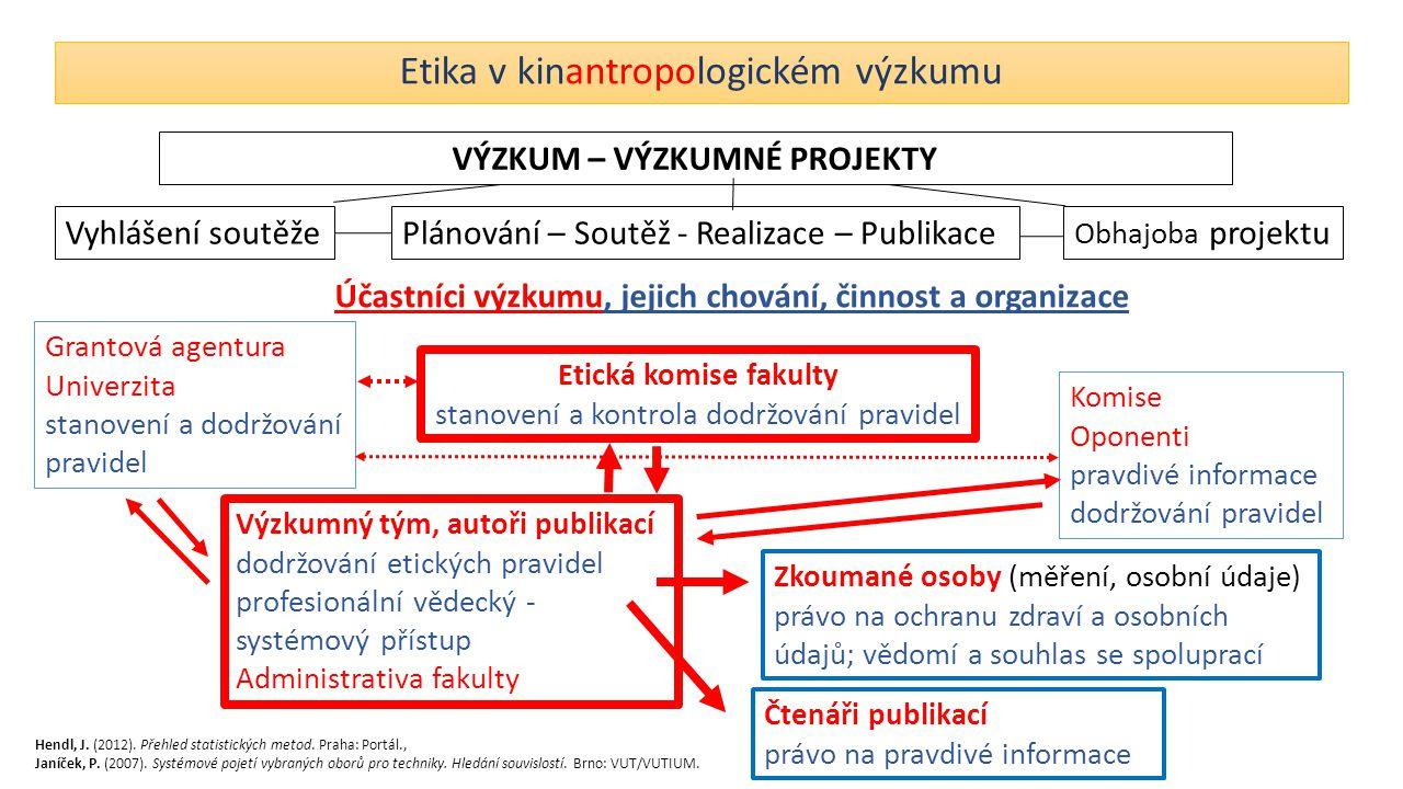 Etika v kinantropologickém výzkumu Účastníci výzkumu, jejich chování, činnost a organizace Grantová agentura Univerzita stanovení a dodržování pravide