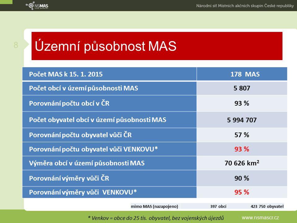Územní působnost MAS www.nsmascr.cz 8 Statistika zapojení do MAS: * Venkov = obce do 25 tis. obyvatel, bez vojenských újezdů Počet MAS k 15. 1. 201517