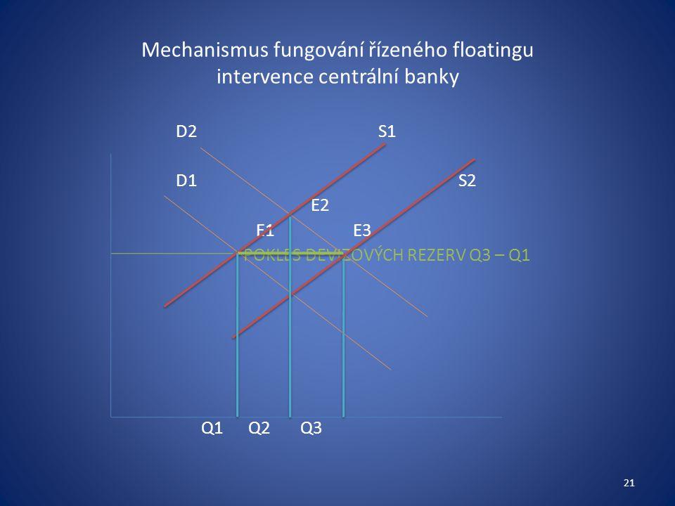 Mechanismus fungování řízeného floatingu intervence centrální banky D2S1 D1 S2 E2 E1 E3 POKLES DEVIZOVÝCH REZERV Q3 – Q1 Q1 Q2 Q3 21