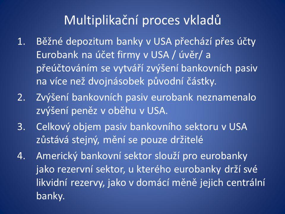 Multiplikační proces vkladů 1.Běžné depozitum banky v USA přechází přes účty Eurobank na účet firmy v USA / úvěr/ a přeúčtováním se vytváří zvýšení bankovních pasiv na více než dvojnásobek původní částky.