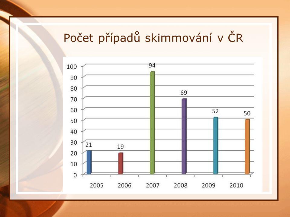 Počet případů skimmování v ČR