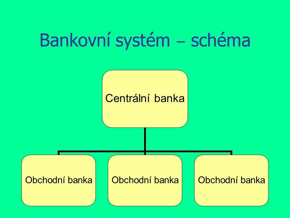 Bankovní systém ‒ schéma Centrální banka Obchodní banka