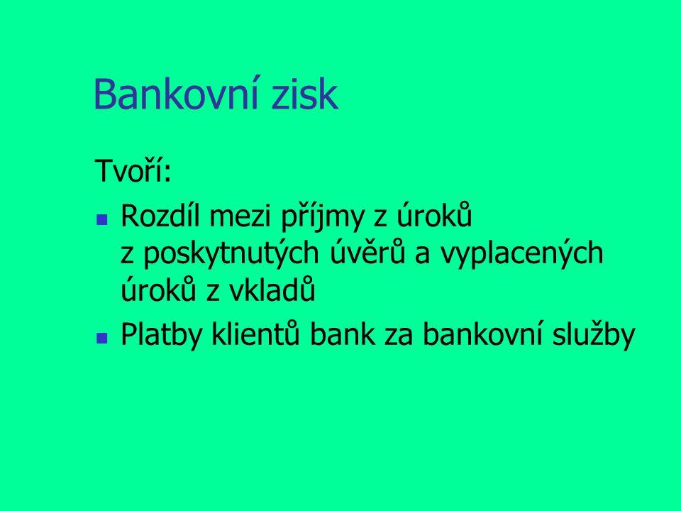 Bankovní zisk Tvoří: Rozdíl mezi příjmy z úroků z poskytnutých úvěrů a vyplacených úroků z vkladů Platby klientů bank za bankovní služby