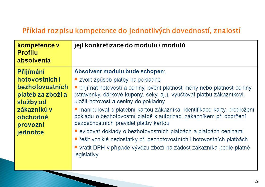 Příklad rozpisu kompetence do jednotlivých dovedností, znalostí kompetence v Profilu absolventa její konkretizace do modulu / modulů Přijímání hotovos