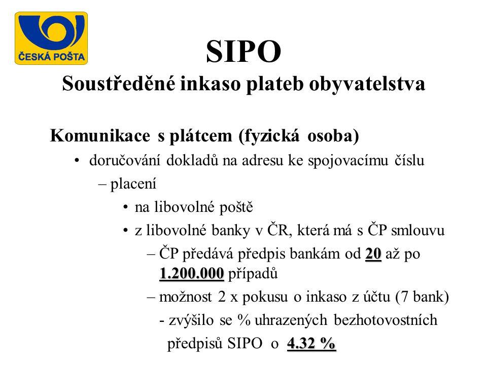 SIPO Soustředěné inkaso plateb obyvatelstva Komunikace s plátcem (fyzická osoba) doručování dokladů na adresu ke spojovacímu číslu –placení na libovolné poště z libovolné banky v ČR, která má s ČP smlouvu 20 1.200.000 –ČP předává předpis bankám od 20 až po 1.200.000 případů –možnost 2 x pokusu o inkaso z účtu (7 bank) - zvýšilo se % uhrazených bezhotovostních 4.32 % předpisů SIPO o 4.32 %