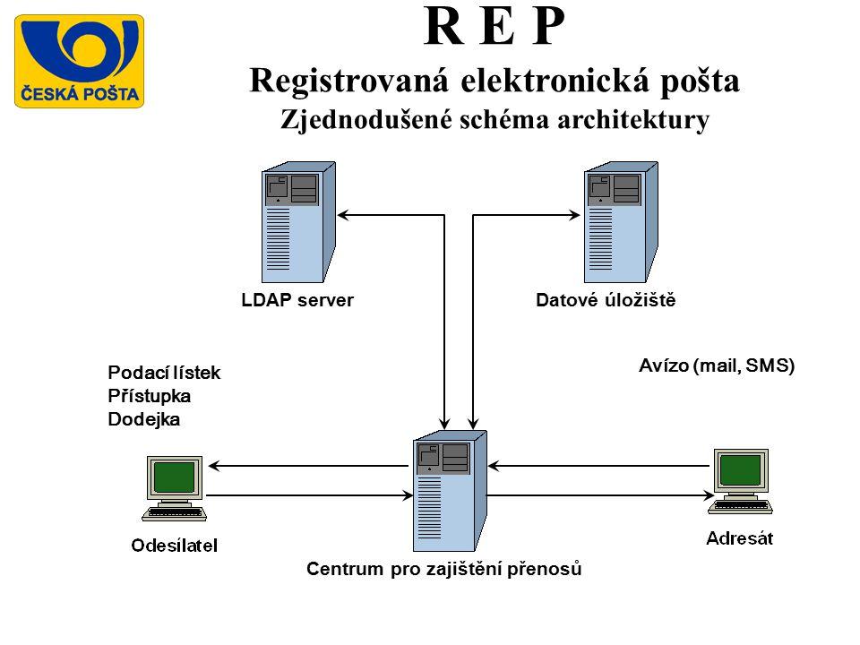 R E P Registrovaná elektronická pošta Zjednodušené schéma architektury Centrum pro zajištění přenosů LDAP serverDatové úložiště Avízo (mail, SMS) Podací lístek Přístupka Dodejka