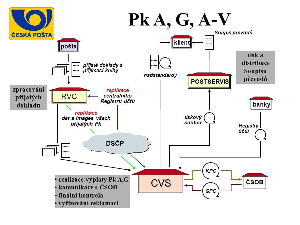 RVC CVS realizace výplaty Pk A,G komunikace s ČSOB finální kontrola vyřizování reklamací zpracování přijatých dokladů ----- pošta ----- DSČP replikace dat a images všech přijatých Pk klient banky ČSOB GPC KPC Registry účtů ----- nadstandardy přijaté doklady a přijímací knihy Pk A, G, A-V replikace centrálního Registru účtů POSTSERVIS Soupis převodů ----- tisk a distribuce Soupisu převodů tiskový soubor