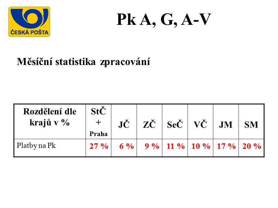 Pk A, G, A-V Měsíční statistika zpracování Rozdělení dle krajů v % StČ + Praha JČZČSeČVČJMSM Platby na Pk 27 % 6 % 9 % 11 % 10 % 17 % 20 %
