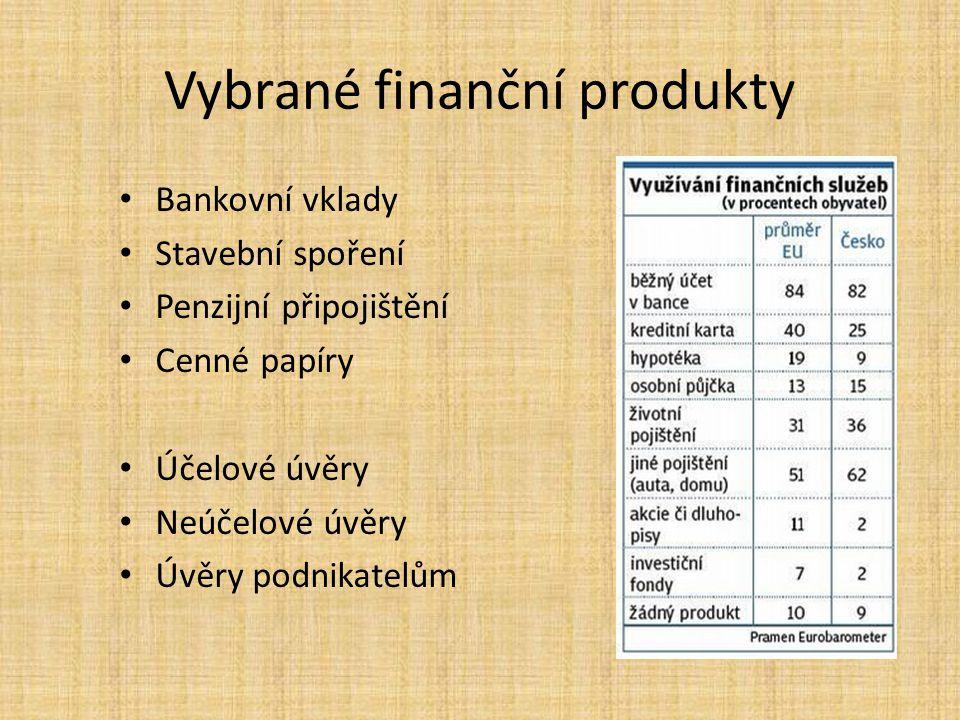 Vybrané finanční produkty Bankovní vklady Stavební spoření Penzijní připojištění Cenné papíry Účelové úvěry Neúčelové úvěry Úvěry podnikatelům