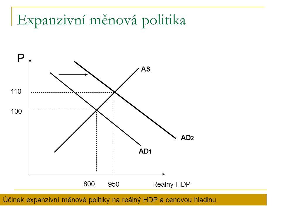 Expanzivní měnová politika P AS AD 2 AD 1 100 110 800 950Reálný HDP Účinek expanzivní měnové politiky na reálný HDP a cenovou hladinu