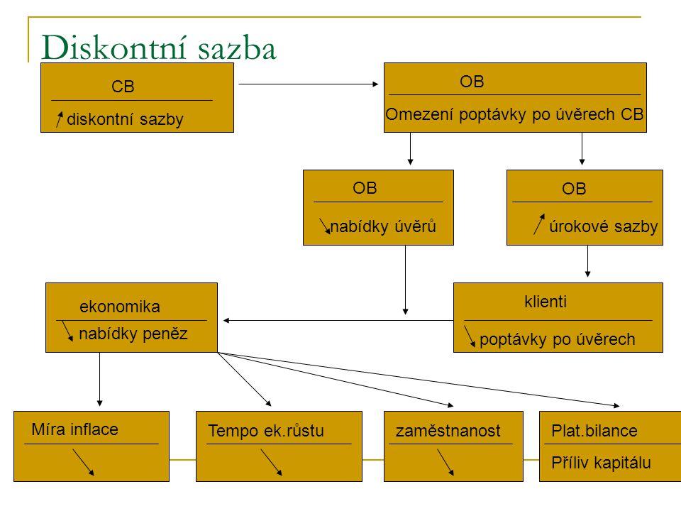 Diskontní sazba 1. CB diskontní sazby OB Omezení poptávky po úvěrech CB OB nabídky úvěrů OB úrokové sazby klienti poptávky po úvěrech ekonomika nabídk
