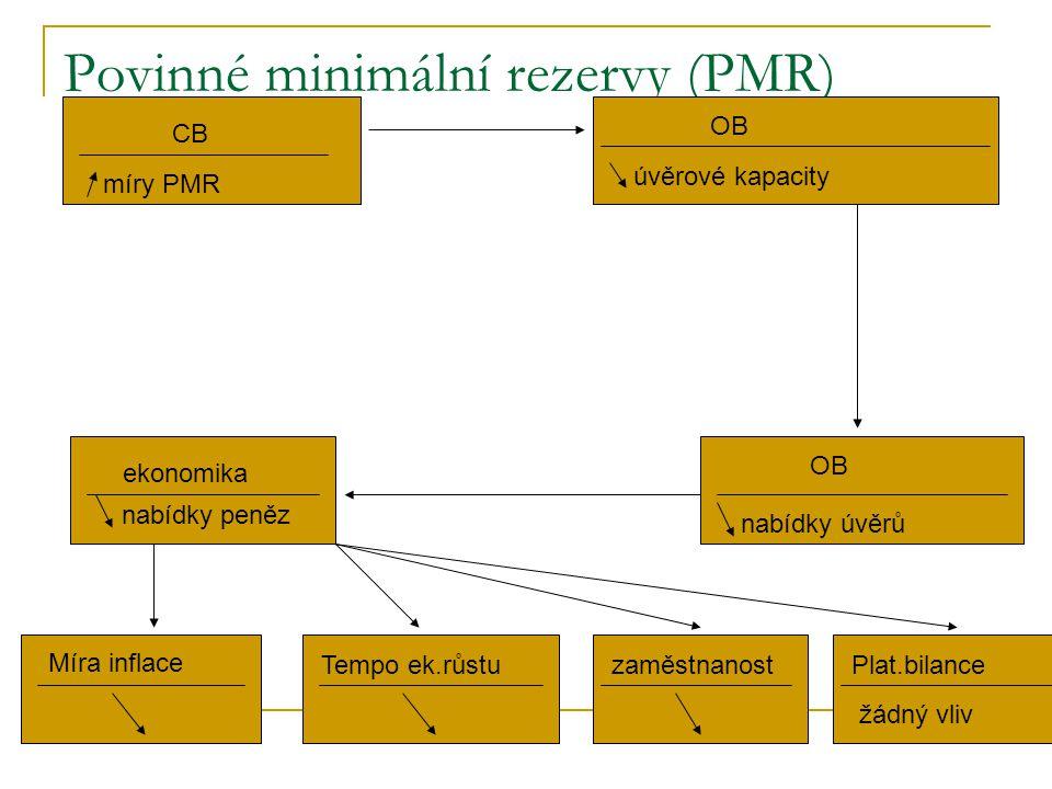 Povinné minimální rezervy (PMR) 1. CB míry PMR OB úvěrové kapacity OB nabídky úvěrů ekonomika nabídky peněz Míra inflace Tempo ek.růstuzaměstnanostPla
