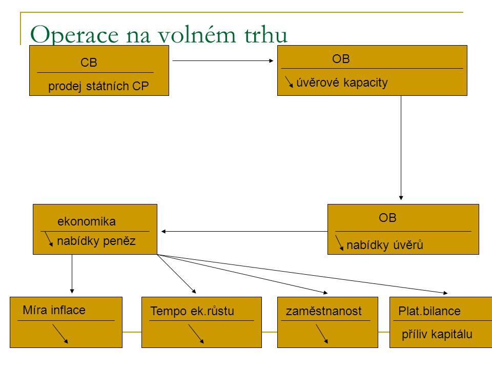 Operace na volném trhu 1. CB prodej státních CP OB úvěrové kapacity OB nabídky úvěrů ekonomika nabídky peněz Míra inflace Tempo ek.růstuzaměstnanostPl