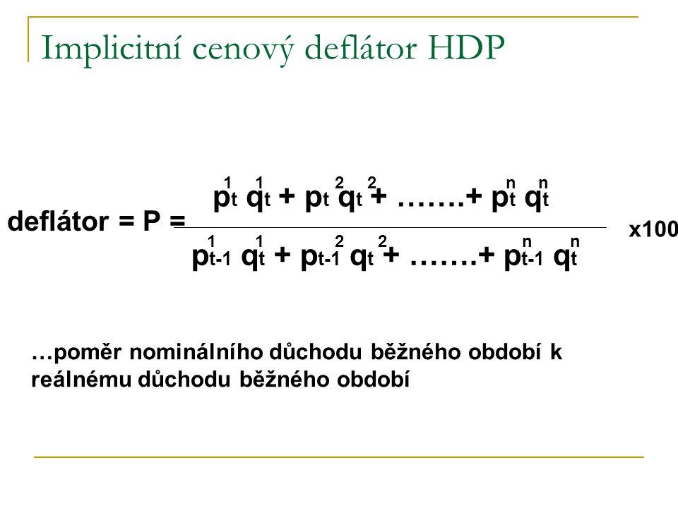 Implicitní cenový deflátor HDP deflátor = P = p t q t + p t q t + …….+ p t q t p t-1 q t + p t-1 q t + …….+ p t-1 q t x100 1122n 1122 …poměr nominálního důchodu běžného období k reálnému důchodu běžného období n nn