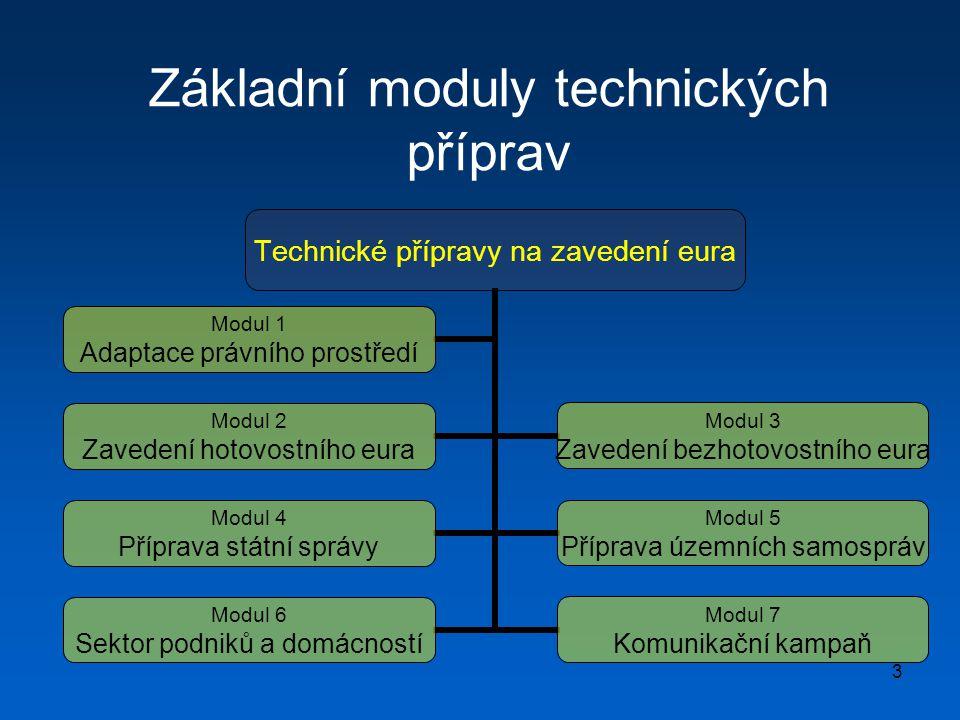3 Základní moduly technických příprav Technické přípravy na zavedení eura Modul 1 Adaptace právního prostředí Modul 3 Zavedení bezhotovostního eura Modul 2 Zavedení hotovostního eura Modul 5 Příprava územních samospráv Modul 4 Příprava státní správy Modul 7 Komunikační kampaň Modul 6 Sektor podniků a domácností