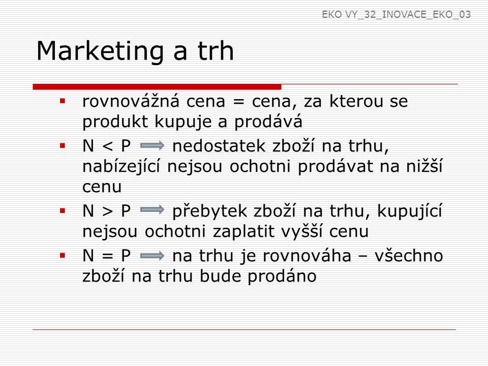 Marketing a trh  rovnovážná cena = cena, za kterou se produkt kupuje a prodává  N < P nedostatek zboží na trhu, nabízející nejsou ochotni prodávat na nižší cenu  N > P přebytek zboží na trhu, kupující nejsou ochotni zaplatit vyšší cenu  N = P na trhu je rovnováha – všechno zboží na trhu bude prodáno EKO VY_32_INOVACE_EKO_03