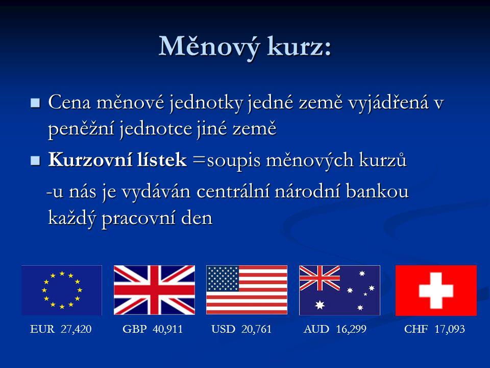 Měnový kurz: Cena měnové jednotky jedné země vyjádřená v peněžní jednotce jiné země Cena měnové jednotky jedné země vyjádřená v peněžní jednotce jiné země Kurzovní lístek =soupis měnových kurzů Kurzovní lístek =soupis měnových kurzů -u nás je vydáván centrální národní bankou každý pracovní den -u nás je vydáván centrální národní bankou každý pracovní den EUR 27,420GBP 40,911USD 20,761AUD 16,299CHF 17,093