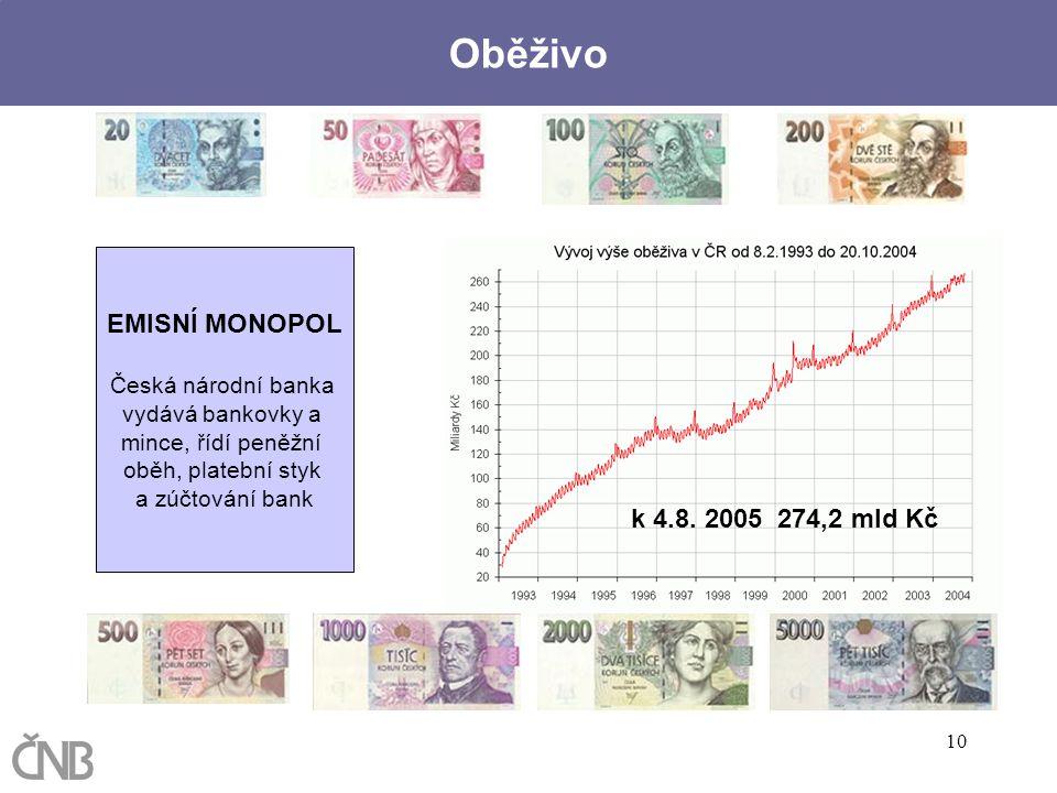 10 EMISNÍ MONOPOL Česká národní banka vydává bankovky a mince, řídí peněžní oběh, platební styk a zúčtování bank Oběživo k 4.8. 2005 274,2 mld Kč