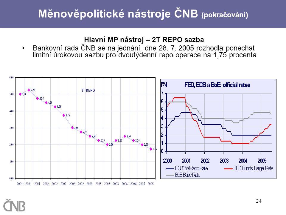 24 Hlavní MP nástroj – 2T REPO sazba Bankovní rada ČNB se na jednání dne 28. 7. 2005 rozhodla ponechat limitní úrokovou sazbu pro dvoutýdenní repo ope