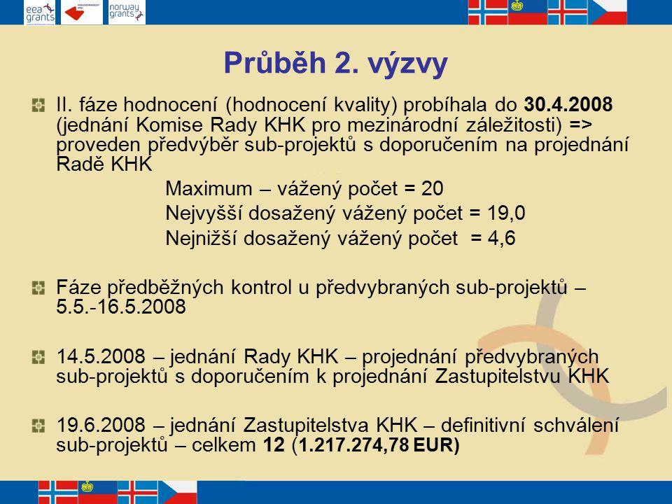 Monitoring sub-projektu Viz kapitola 6 Monitoring sub-projektu PPP a přílohy PPP č.