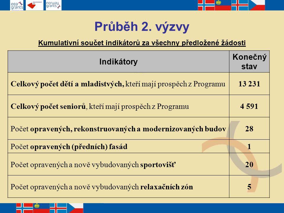 Průběh 2. výzvy Zaměření předložených sub-projektů