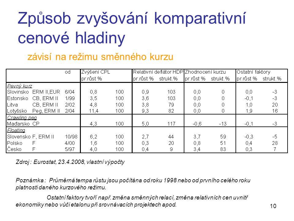 10 Způsob zvyšování komparativní cenové hladiny závisí na režimu směnného kurzu Zdroj : Eurostat, 23.4.2008, vlastní výpočty Poznámka : Průměrná tempa růstu jsou počítána od roku 1998 nebo od prvního celého roku platnosti daného kurzového režimu.