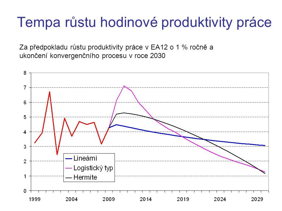 14 Tempa růstu hodinové produktivity práce Za předpokladu růstu produktivity práce v EA12 o 1 % ročně a ukončení konvergenčního procesu v roce 2030