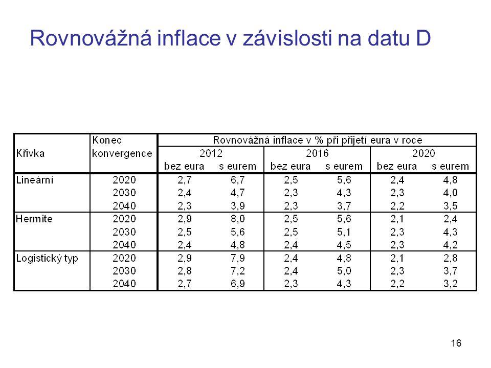 16 Rovnovážná inflace v závislosti na datu D