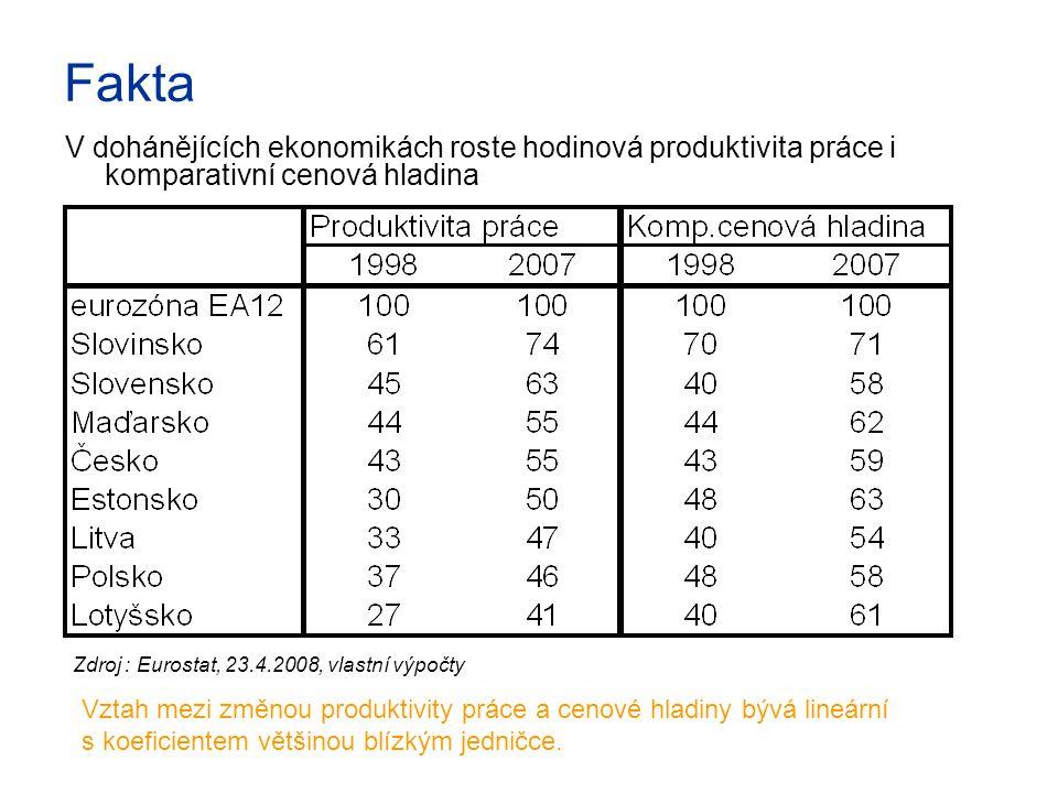 Fakta V dohánějících ekonomikách roste hodinová produktivita práce i komparativní cenová hladina Zdroj : Eurostat, 23.4.2008, vlastní výpočty Vztah mezi změnou produktivity práce a cenové hladiny bývá lineární s koeficientem většinou blízkým jedničce.