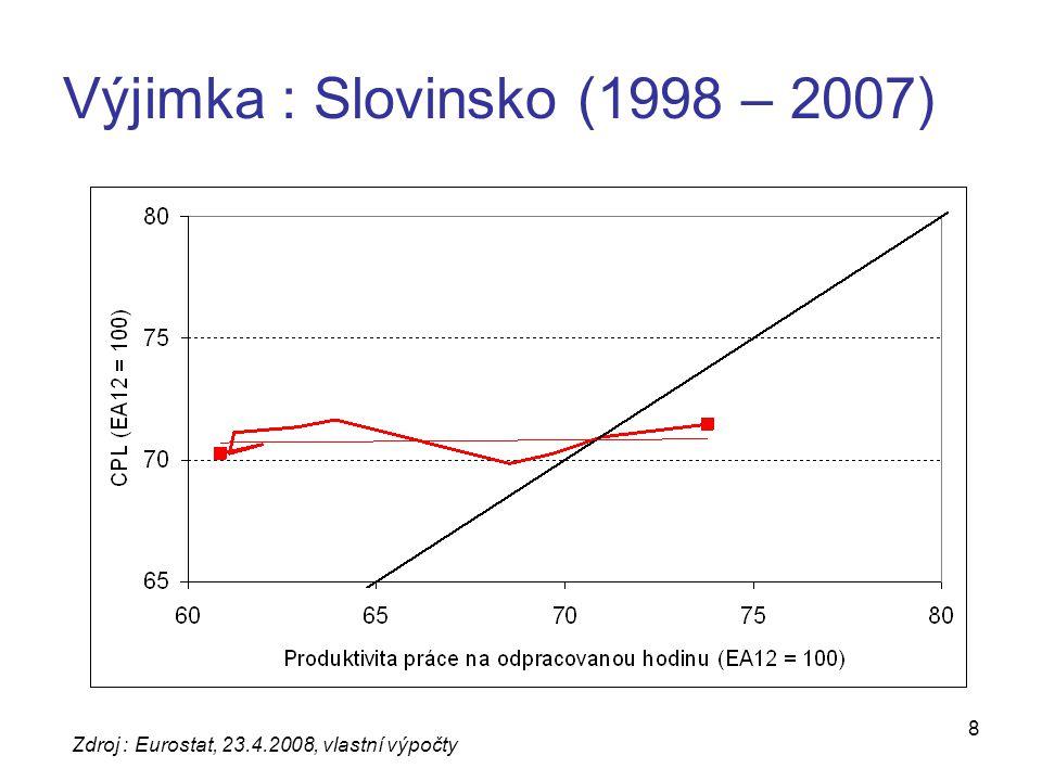 8 Výjimka : Slovinsko (1998 – 2007) Zdroj : Eurostat, 23.4.2008, vlastní výpočty