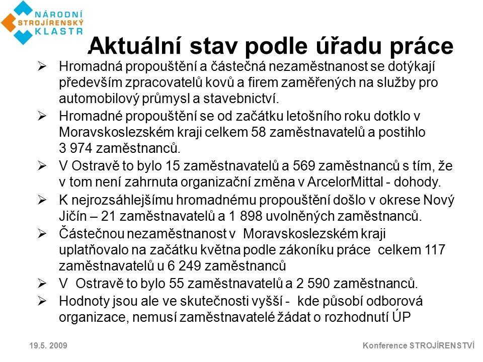 Aktuální stav podle úřadu práce 19.5. 2009 Konference STROJÍRENSTVÍ  Hromadná propouštění a částečná nezaměstnanost se dotýkají především zpracovatel