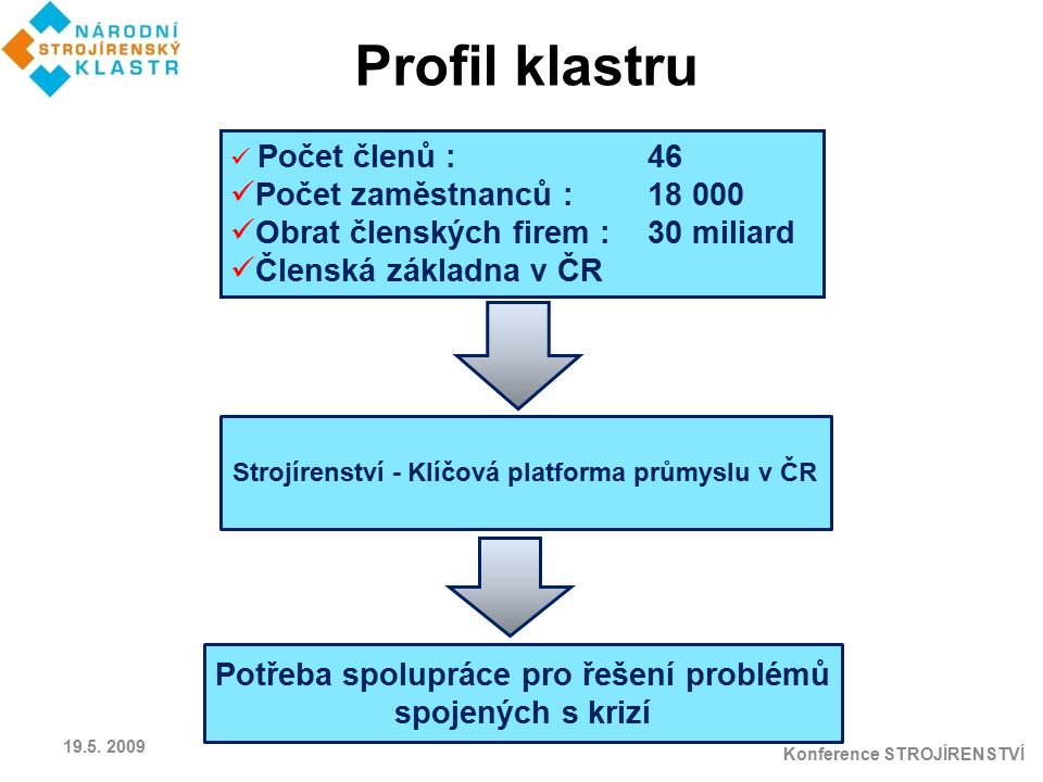 Strojírenství - Klíčová platforma průmyslu v ČR Potřeba spolupráce pro řešení problémů spojených s krizí Počet členů : 46 Počet zaměstnanců :18 000 Ob
