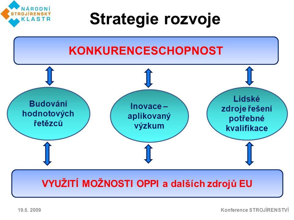 KONKURENCESCHOPNOST Budování hodnotových řetězců VYUŽITÍ MOŽNOSTI OPPI a dalších zdrojů EU Inovace – aplikovaný výzkum Lidské zdroje řešení potřebné k