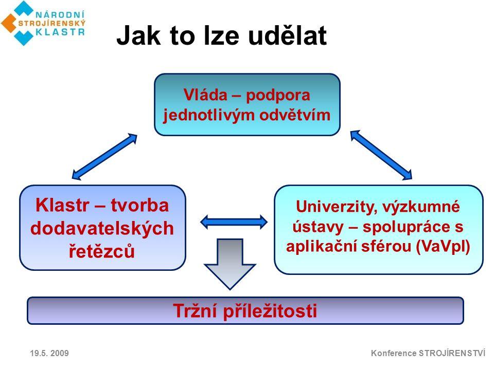 Vláda – podpora jednotlivým odvětvím Klastr – tvorba dodavatelských řetězců Univerzity, výzkumné ústavy – spolupráce s aplikační sférou (VaVpI) Tržní