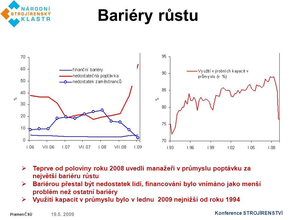Bariéry růstu 19.5. 2009  Teprve od poloviny roku 2008 uvedli manažeři v průmyslu poptávku za největší bariéru růstu  Bariérou přestal být nedostate