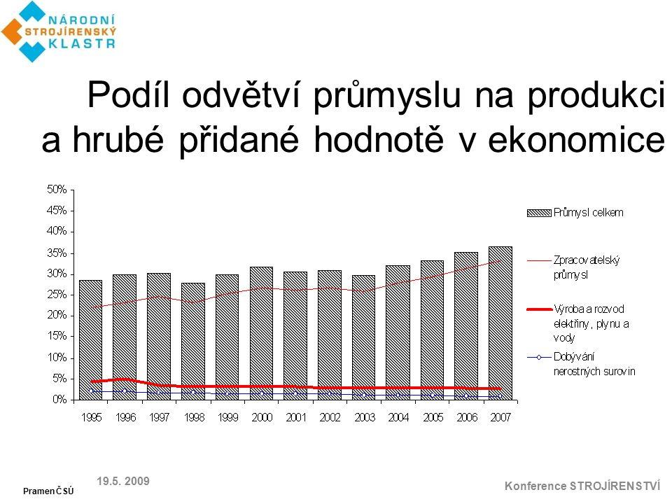 Podíl odvětví průmyslu na produkci a hrubé přidané hodnotě v ekonomice 19.5. 2009 Konference STROJÍRENSTVÍ Pramen ČSÚ