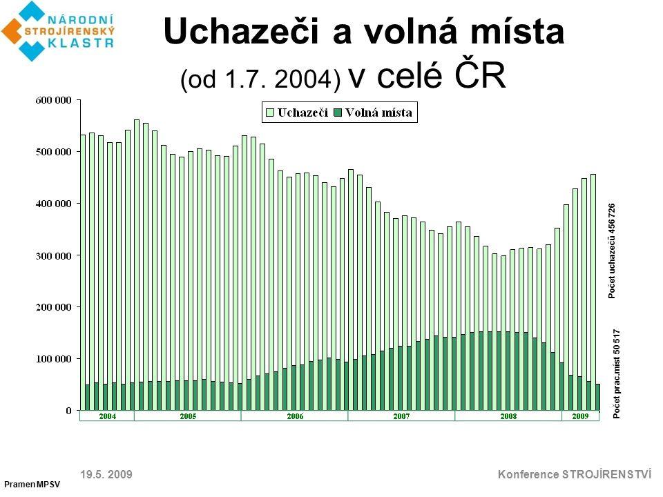 Uchazeči a volná místa (od 1.7.2004) v Ostravě 19.5.