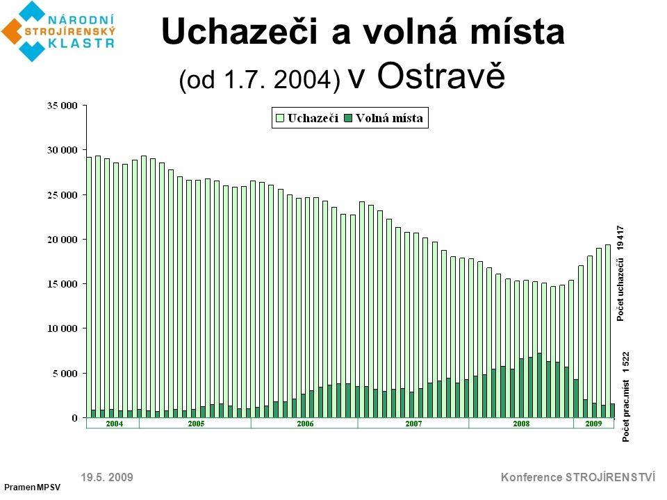 Uchazeči a volná místa (od 1.7. 2004) v Ostravě 19.5. 2009 Konference STROJÍRENSTVÍ Pramen MPSV Počet prac.míst 1 522 Počet uchazečů 19 417