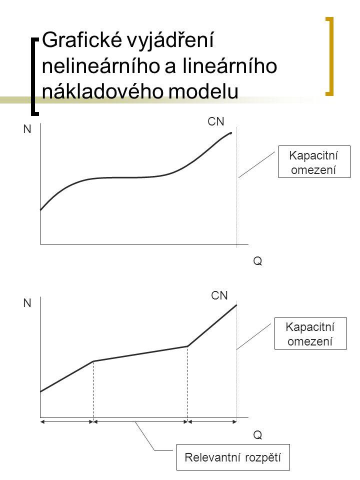 Grafické vyjádření nelineárního a lineárního nákladového modelu Q N Q N Relevantní rozpětí Kapacitní omezení CN Kapacitní omezení