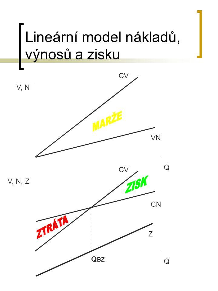 Lineární model nákladů, výnosů a zisku CV Q V, N, Z CN Z Q BZ CV Q V, N VN
