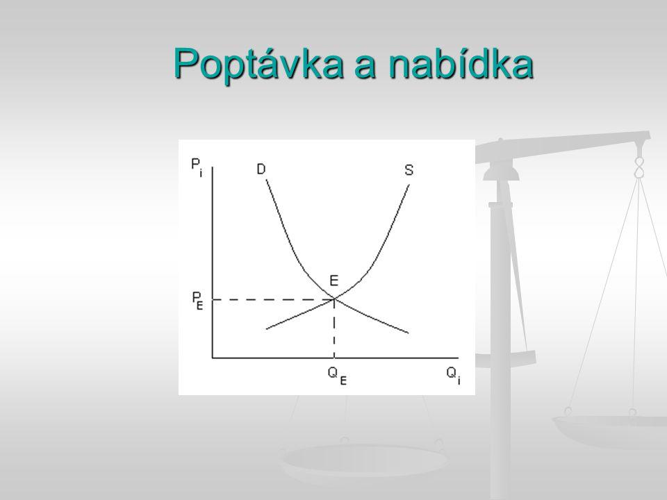 Na čem závisí, jaké množství určitého výrobku bude (firmami) vyráběno.
