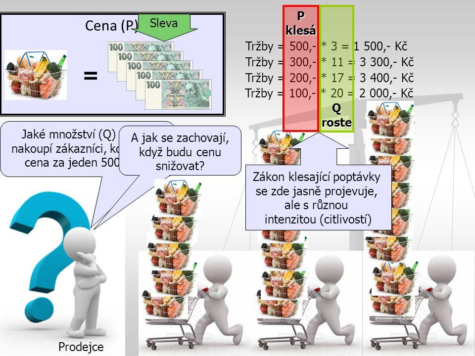 Elasticita ve světě obchodu Cena (P) = Jaké množství (Q) košíků nakoupí zákazníci, když bude cena za jeden 500,- Kč.