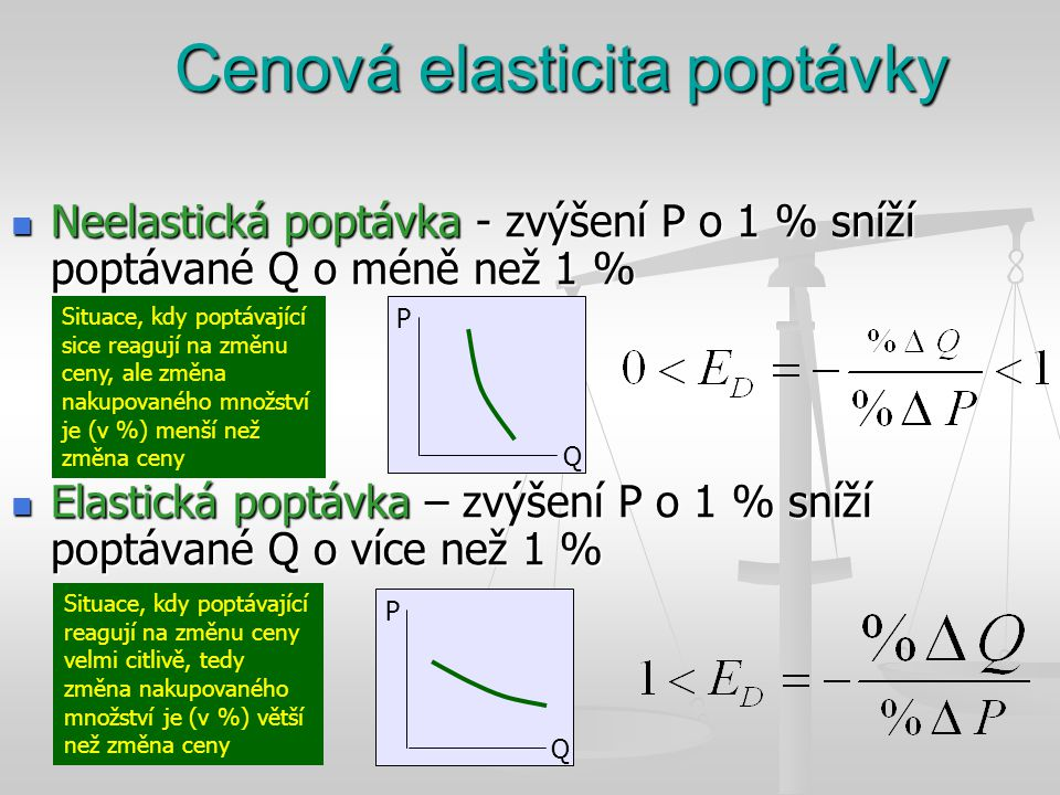 Cenová elasticita poptávky Neelastická poptávka - zvýšení P o 1 % sníží poptávané Q o méně než 1 % Neelastická poptávka - zvýšení P o 1 % sníží poptávané Q o méně než 1 % Elastická poptávka – zvýšení P o 1 % sníží poptávané Q o více než 1 % Elastická poptávka – zvýšení P o 1 % sníží poptávané Q o více než 1 % Situace, kdy poptávající sice reagují na změnu ceny, ale změna nakupovaného množství je (v %) menší než změna ceny Situace, kdy poptávající reagují na změnu ceny velmi citlivě, tedy změna nakupovaného množství je (v %) větší než změna ceny P Q P Q